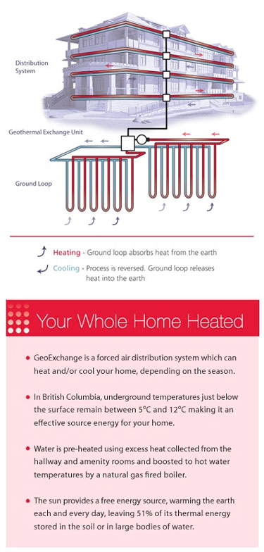Built Green GeoExchange System provides radiant heat, heating and cooling that is environmentally friendly.